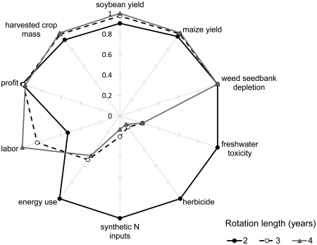 Multiple indicators of cropping system performance.