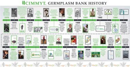 cimmyt genebank history